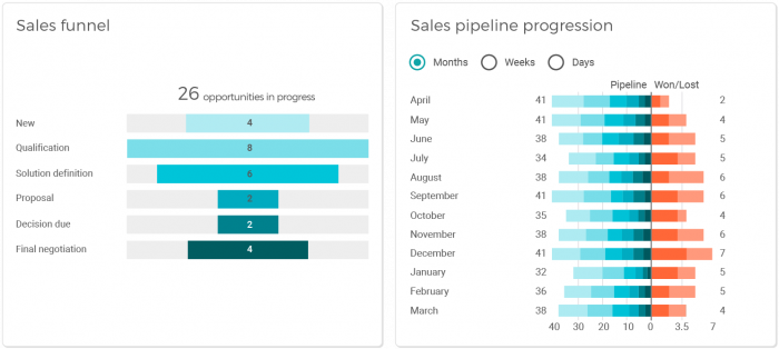 Sales team funnel and pipeline